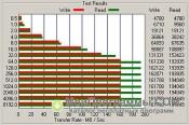 ATTO Disk Benchmark скриншот 2